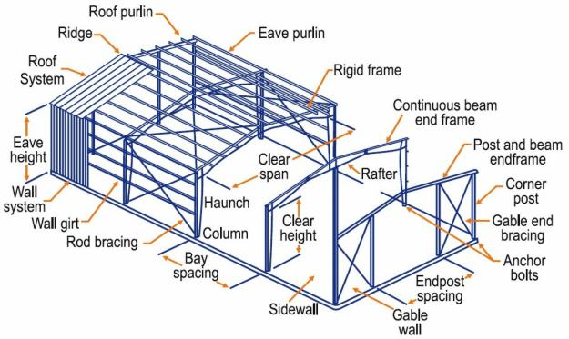 Metal buildings resources framing system metal buildings for Building terms with pictures